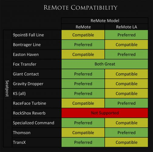 ReMote and ReMote LA compatibility chart.