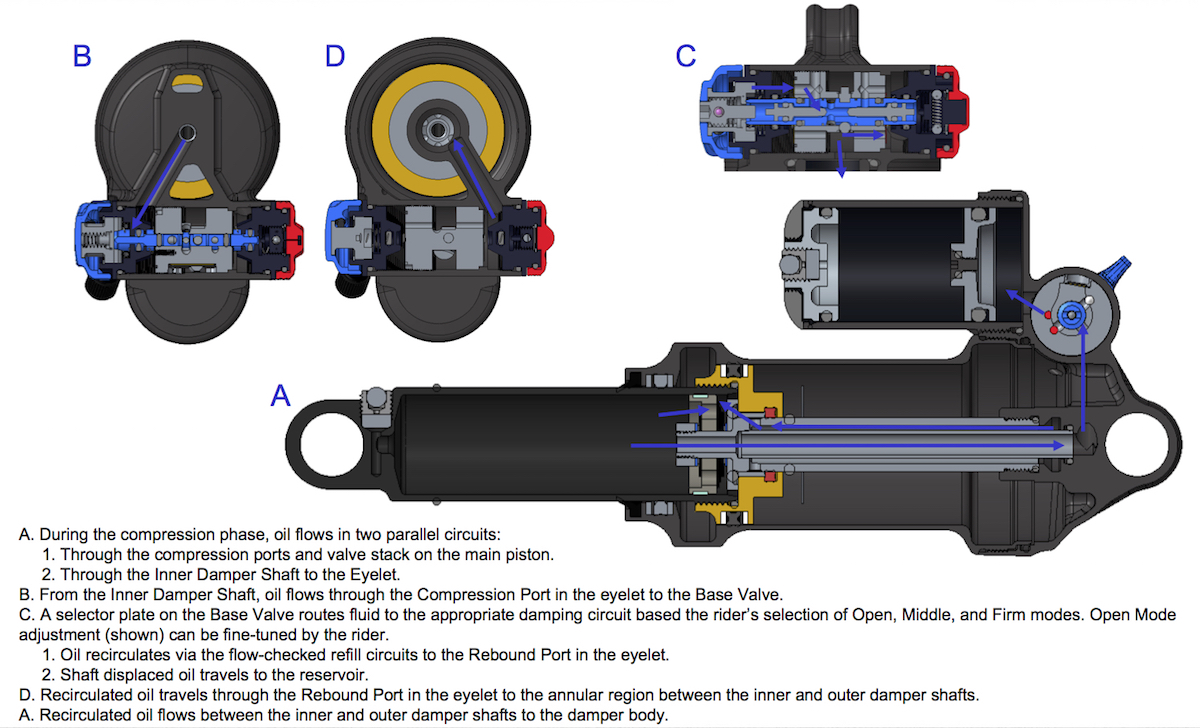 Fox Releases Brand New Float DPX2 Air Shock | Singletrack