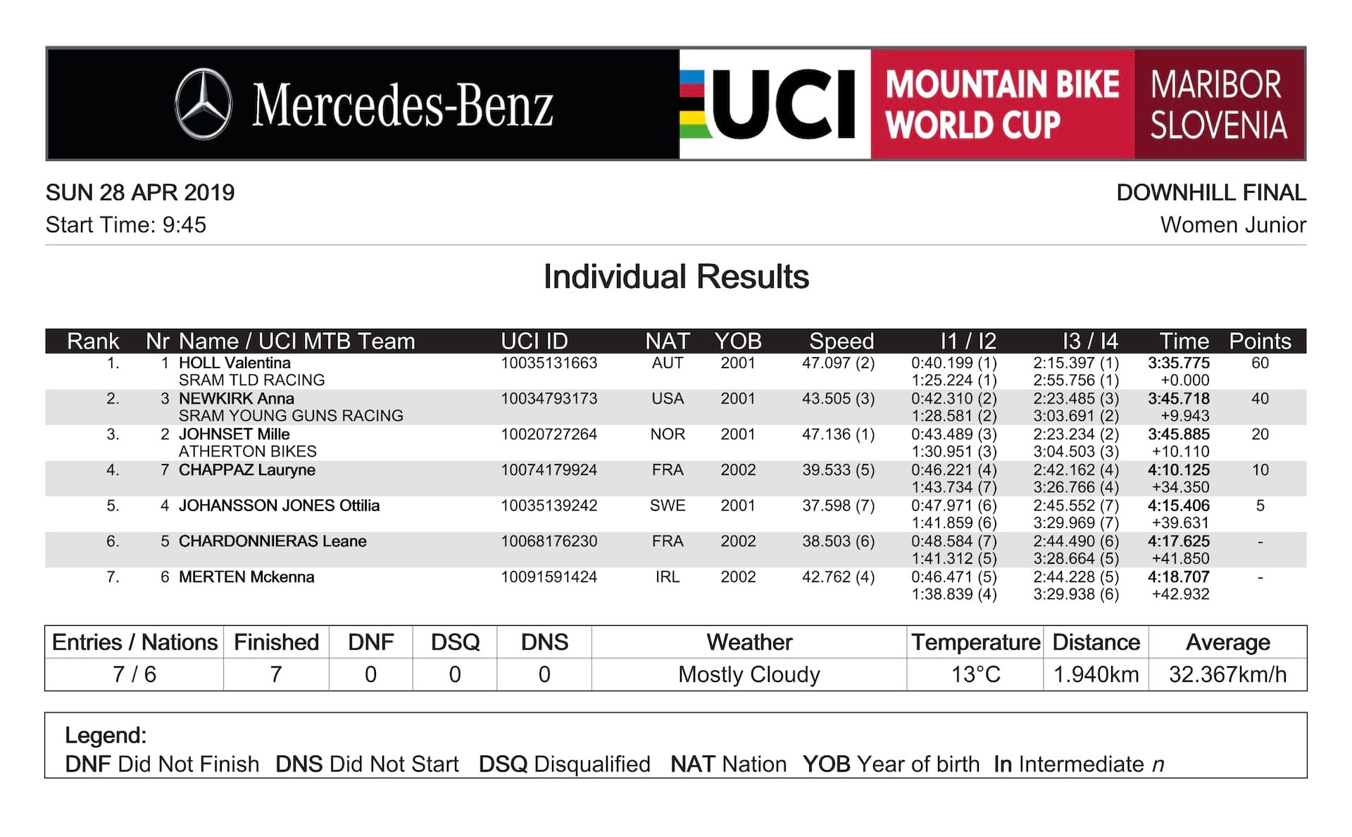 Maribor Junior Women results 209 DH WC.