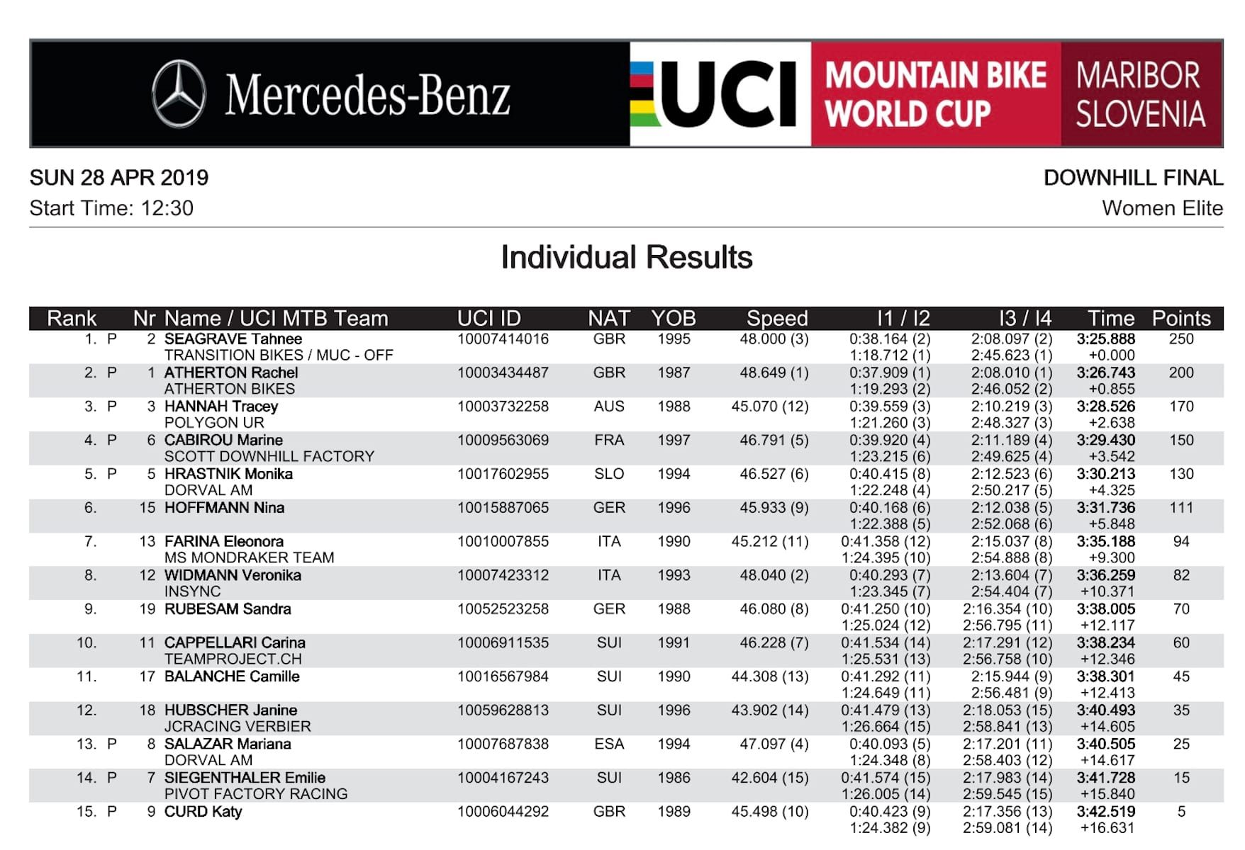 Maribor DH World Cup Finals: Women Elite Results Tahnee Takes The Win!