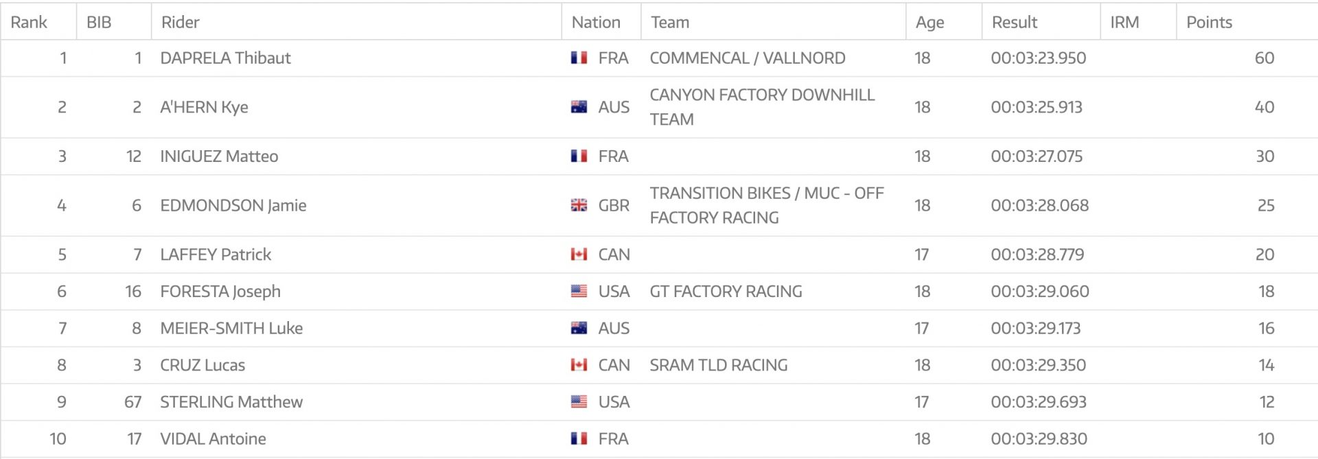 2019 Leogang DH WC Junior Results Are In