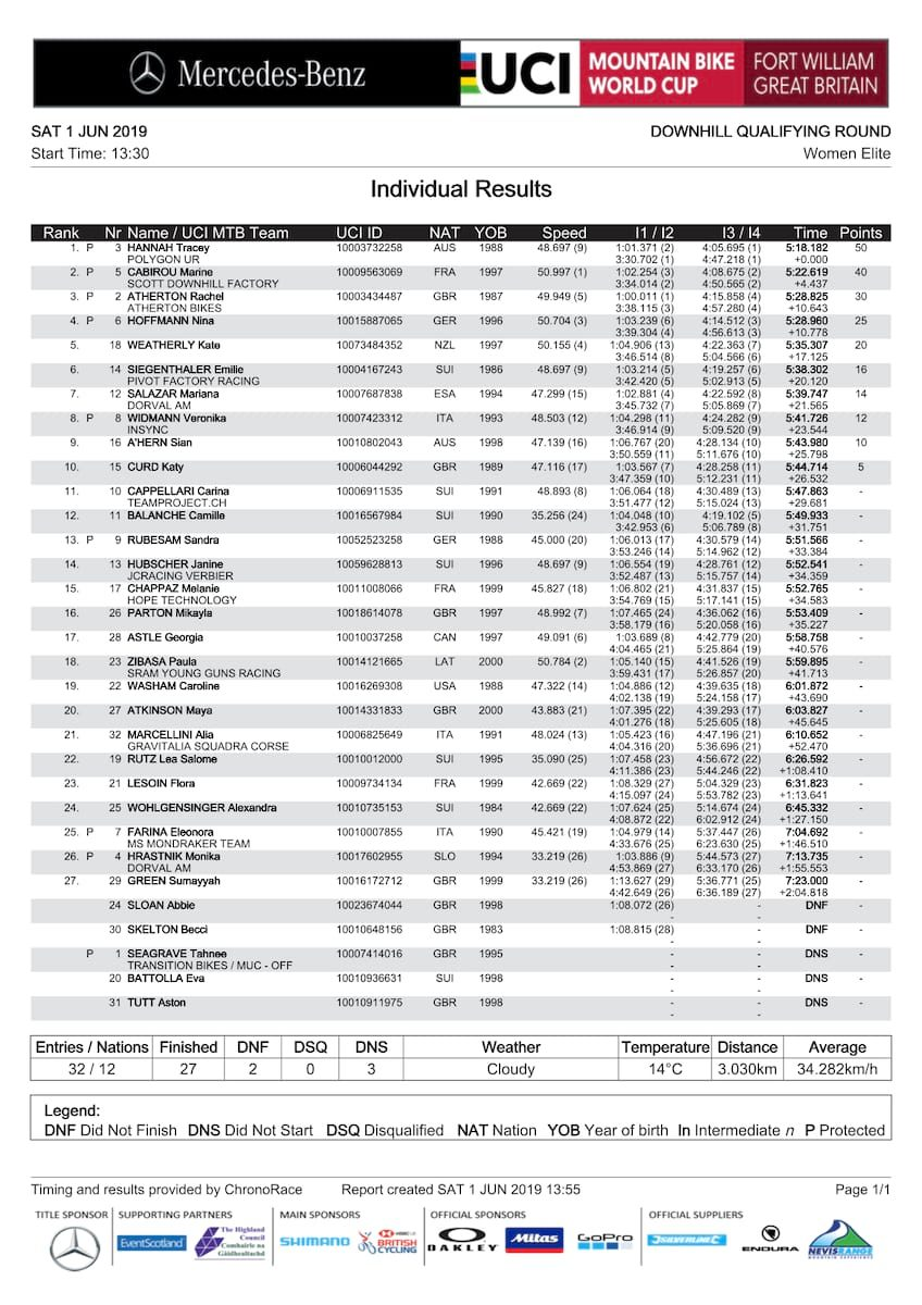 2019 fort william world cup women's elite qualifying results