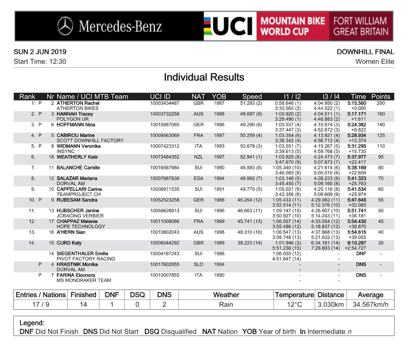 2019 fort william world cup elite women's results