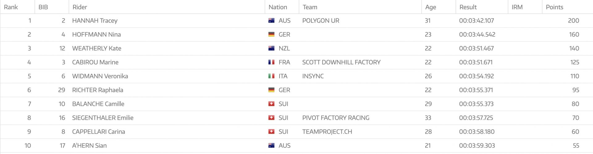 2019 Leogang DH WC Elite Women Results