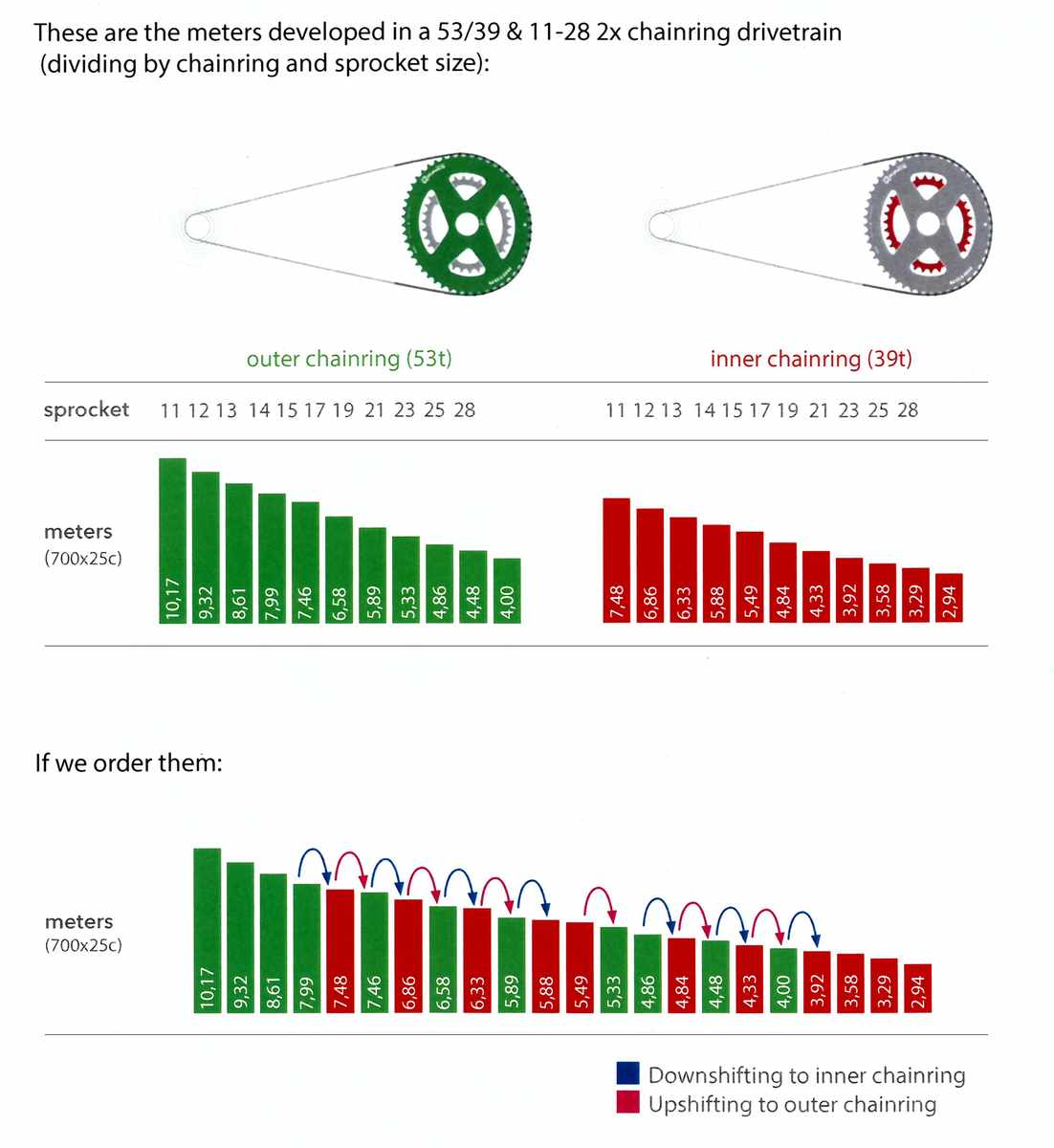rotor 13 speed stats and figures singletrack magazine