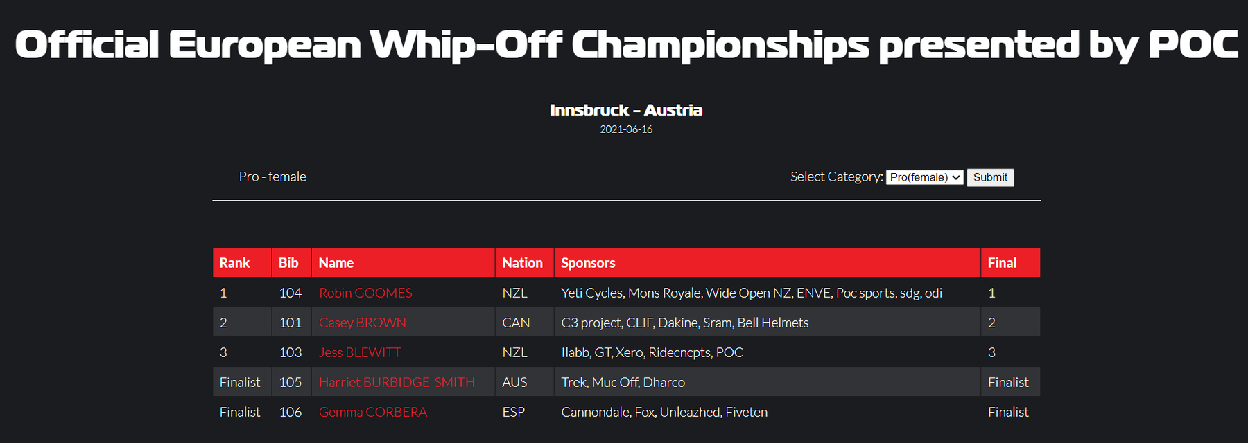 Whip-off Champs Women's results